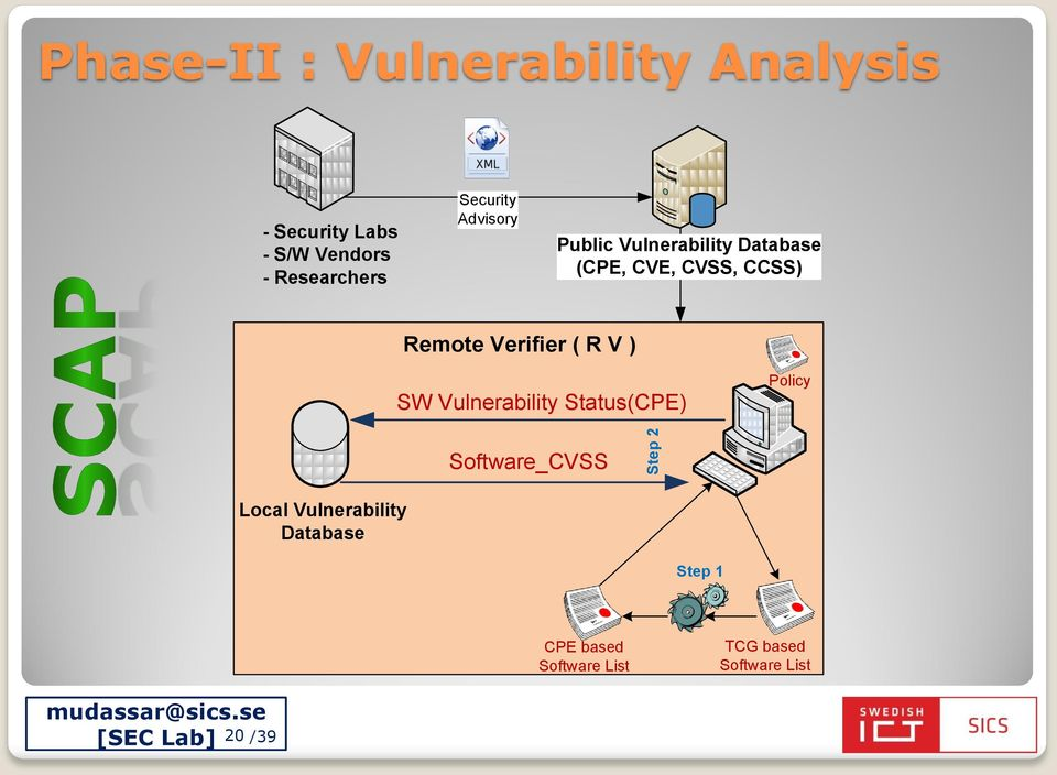 Verifier ( R V ) SW Vulnerability Status(CPE) Policy Software_CVSS Step 2 Local