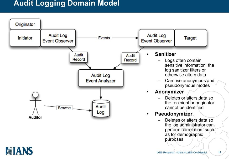 the recipient or originator cannot be identified Pseudonymizer Deletes or alters data so the log