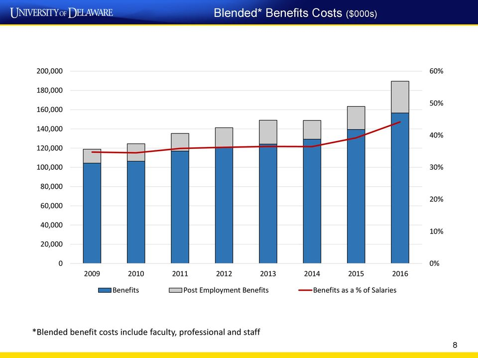 2016 Benefits Post Employment Benefits Benefits as a % of Salaries 60% 50%