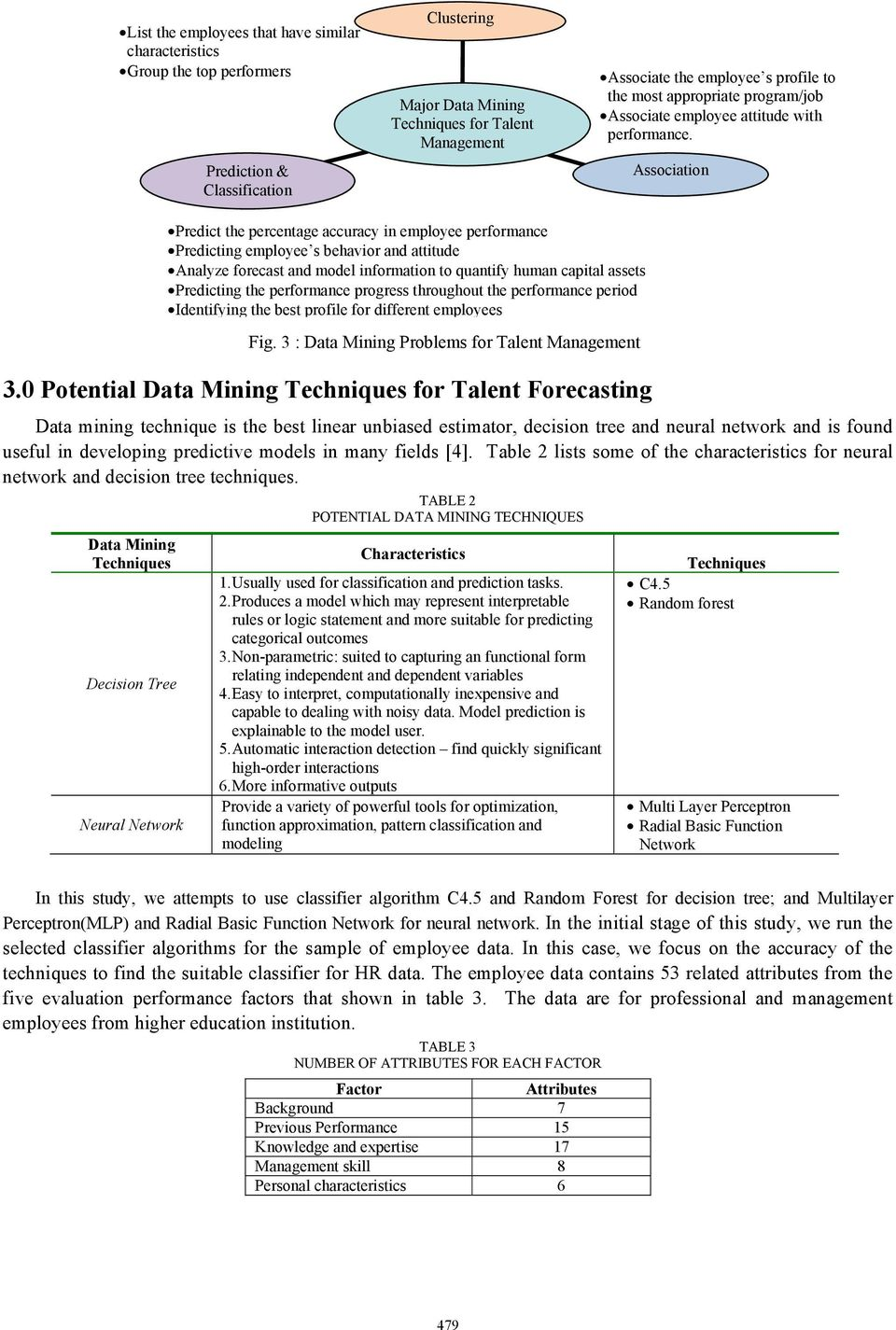 0 Potential Data Mining Techniques for Talent Forecasting Data mining technique is the best linear unbiased estimator, decision tree and neural network and is found useful in developing predictive