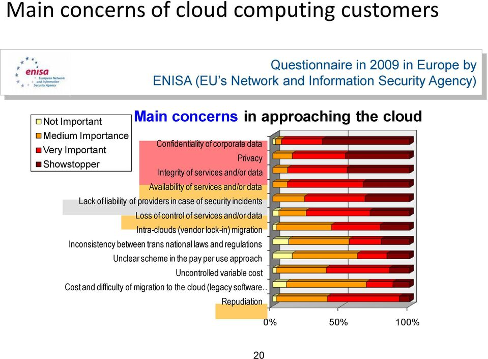 Lack of liability of providers in case of security incidents Loss of control of services and/or data Intra-clouds (vendor lock-in) migration Inconsistency between trans