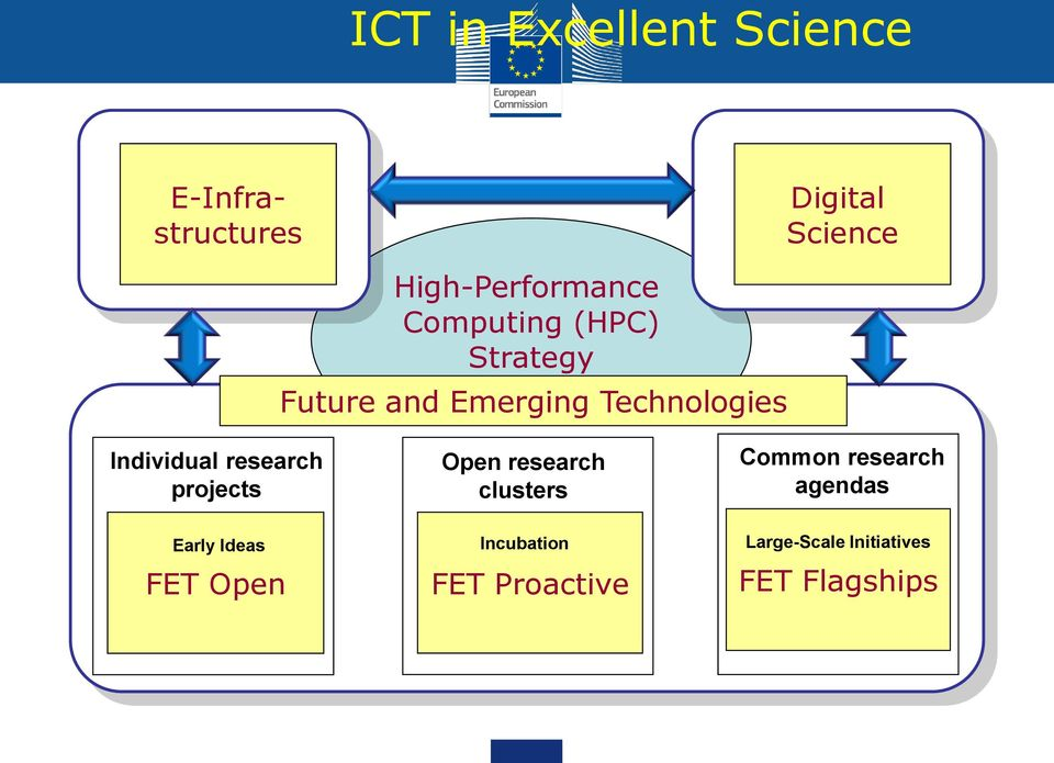 Technologies Individual research projects Early Ideas FET Open Open