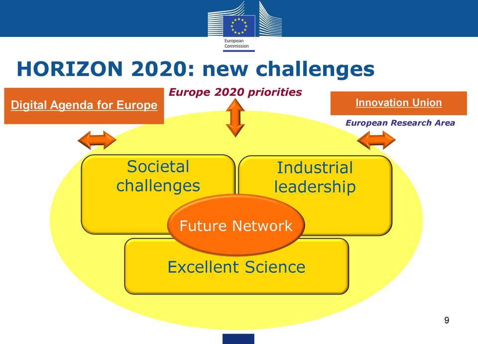European Research Area Societal challenges