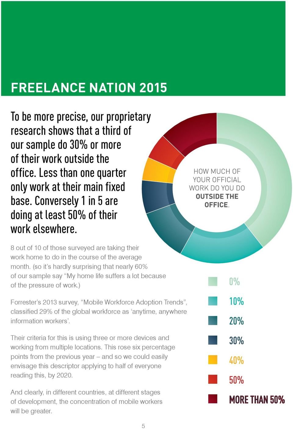 8 out of 10 of those surveyed are taking their work home to do in the course of the average month.