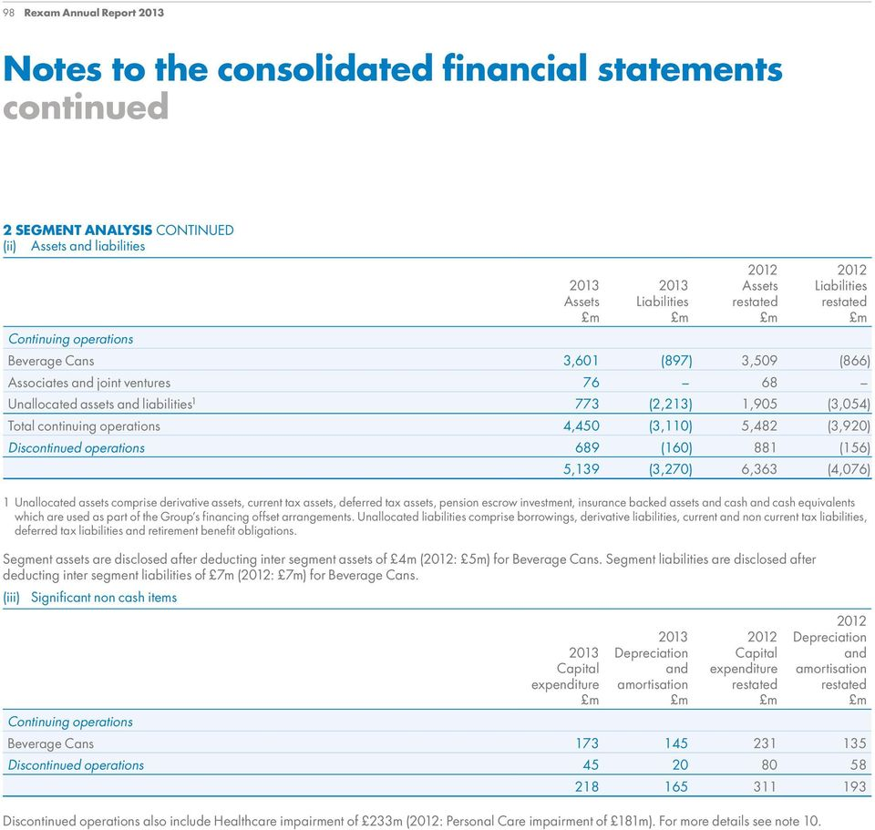 Discontinued operations 689 (160) 881 (156) 5,139 (3,270) 6,363 (4,076) 1 Unallocated assets comprise derivative assets, current tax assets, deferred tax assets, pension escrow investment, insurance