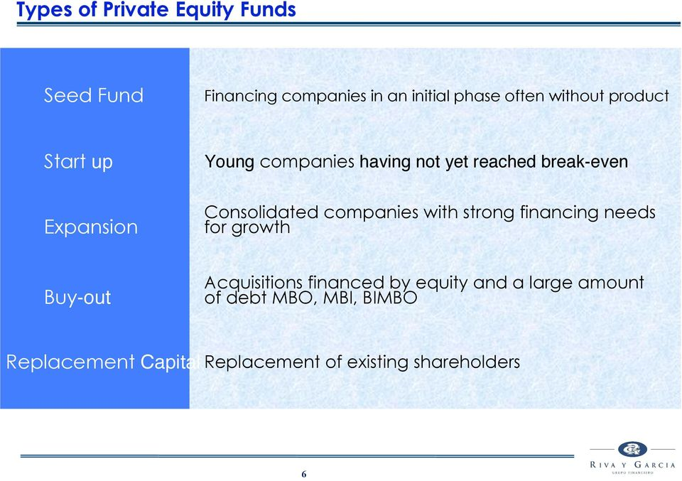 companies with strong financing needs for growth Buy-out Acquisitions financed by equity and