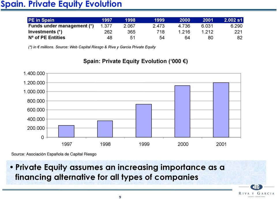 Source: Web Capital Riesgo & Riva y Garcia Private Equity Spain: Private Equity Evolution ( 000 ) 1.400.000 1.200.000 1.000.000 800.000 600.