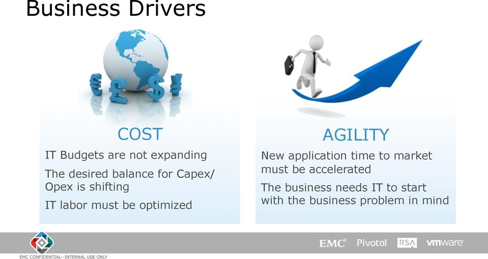 AGILITY New application time to market must be accelerated The