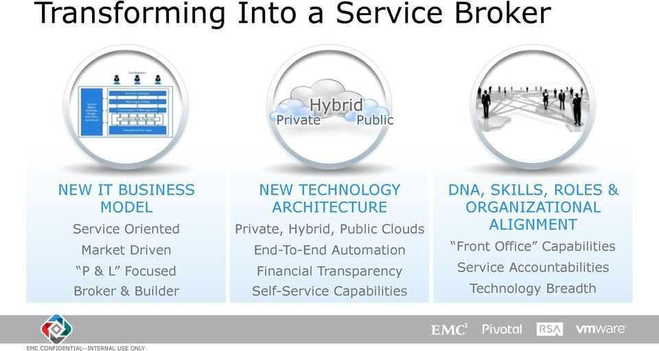 Clouds End-To-End Automation Financial Transparency Self-Service Capabilities DNA, SKILLS, ROLES