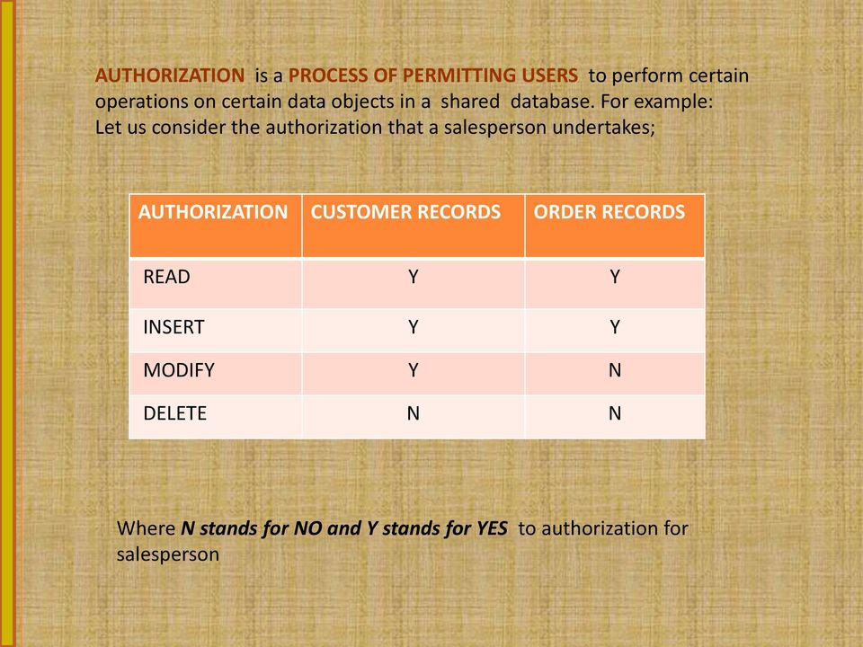 For example: Let us consider the authorization that a salesperson undertakes;