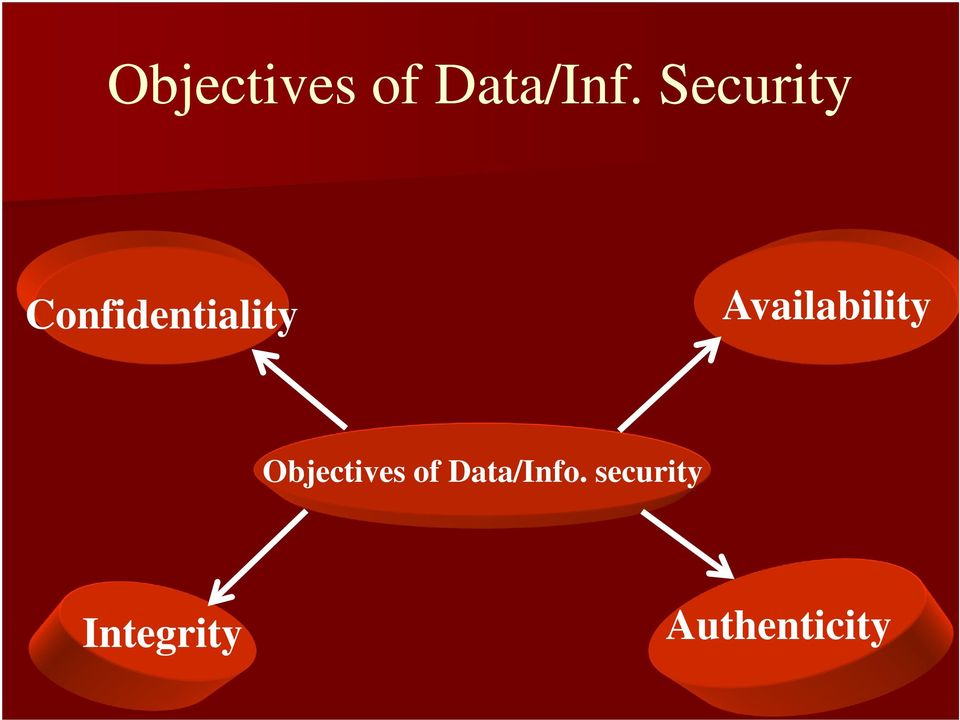 Confidentiality Objectives of