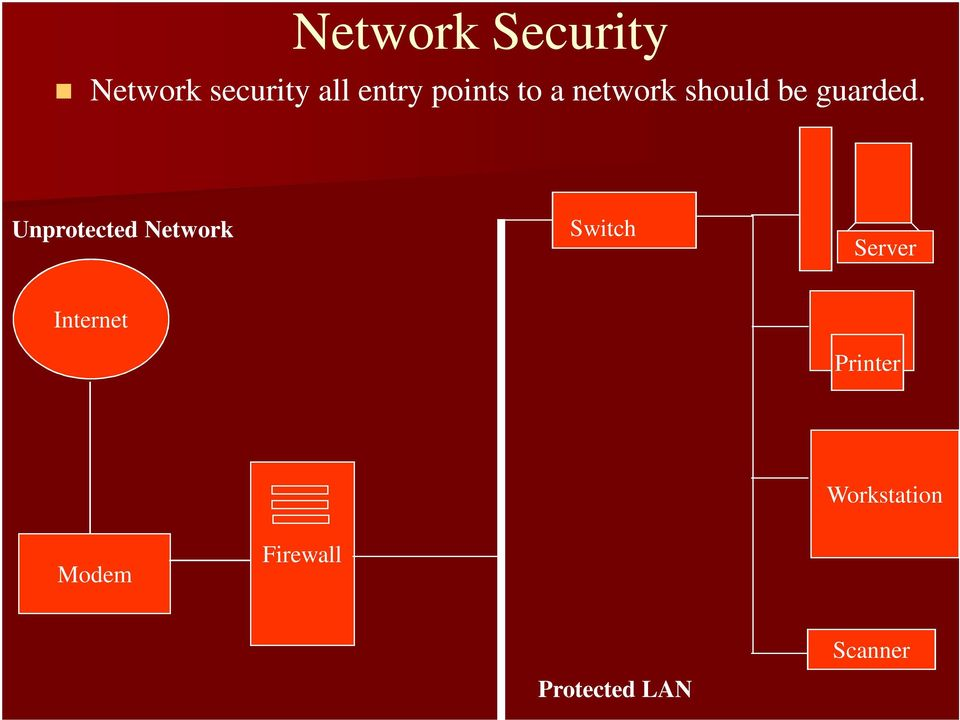 Unprotected Network Switch Server Internet