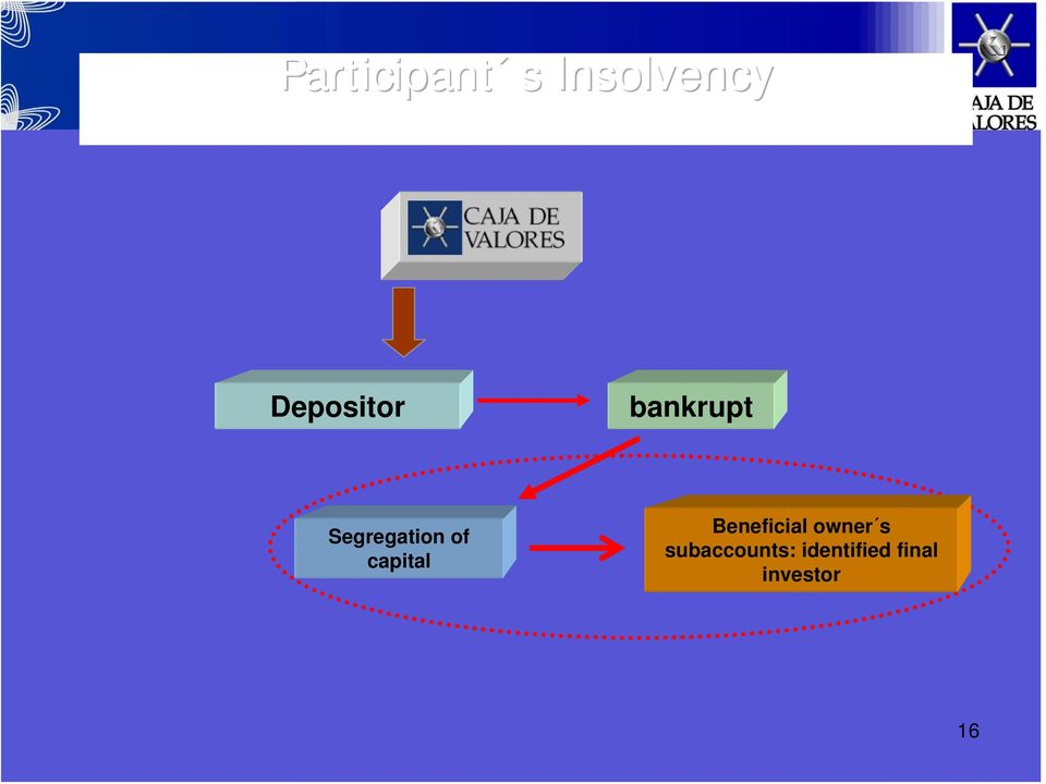 of capital Beneficial owner s