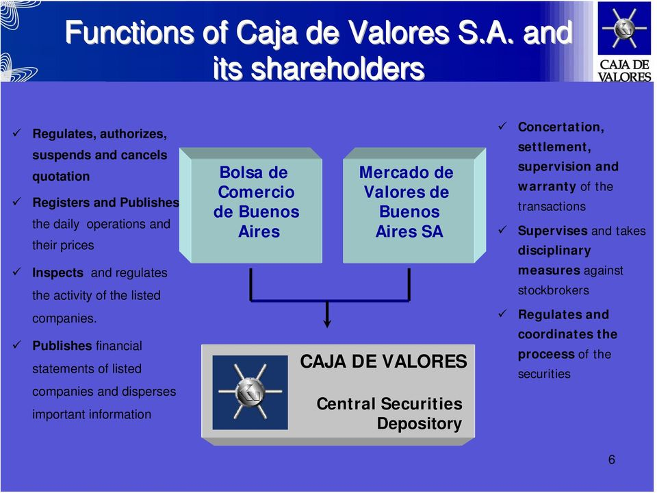 Buenos Aires Mercado de Valores de Buenos Aires SA Concertation, settlement, supervision and warranty of the transactions Supervises and takes disciplinary