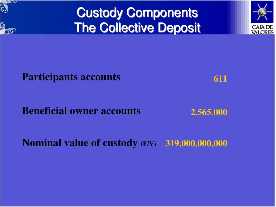 Beneficial owner accounts 2,565.