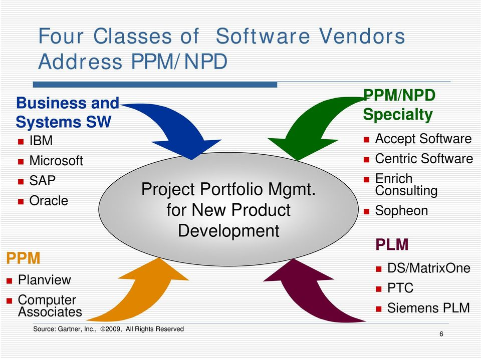 for New Product Development PPM/NPD Specialty Accept Software Centric Software Enrich