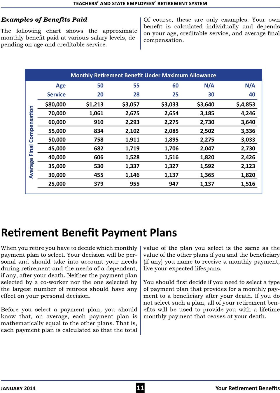 Average Final Compensation Monthly Retirement Benefit Under Maximum Allowance Age 50 55 60 N/A N/A Service 20 28 25 30 40 $80,000 $1,213 $3,057 $3,033 $3,640 $,4,853 70,000 1,061 2,675 2,654 3,185