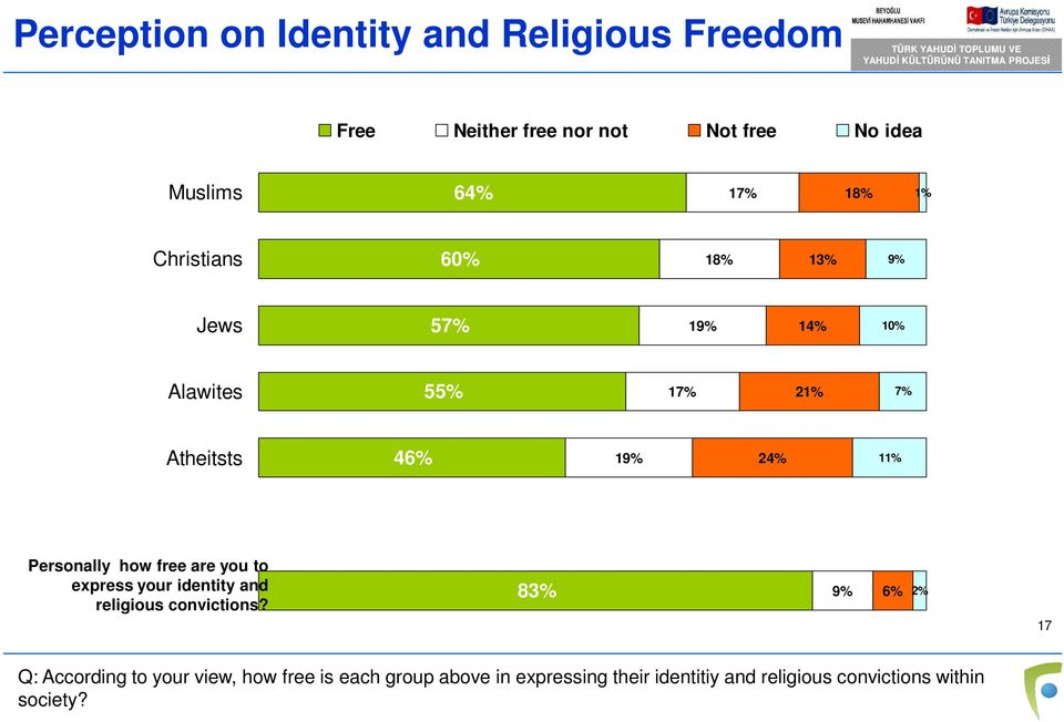 Personally how free are you to express your identity and religious convictions?