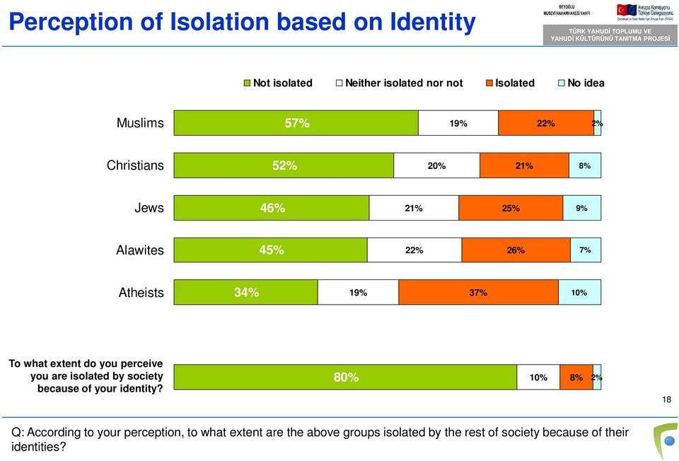 what extent do you perceive you are isolated by society because of your identity?
