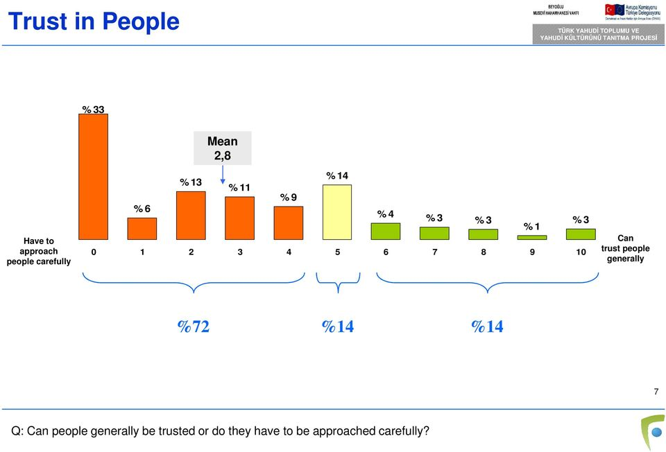 1 % 3 Can trust people generally %72 %14 %14 7 Q: Can people