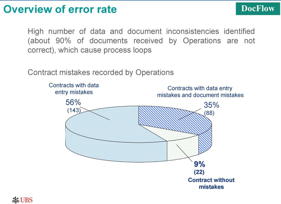 Contract mistakes recorded by Operations Contracts with data entry mistakes 56% (143)