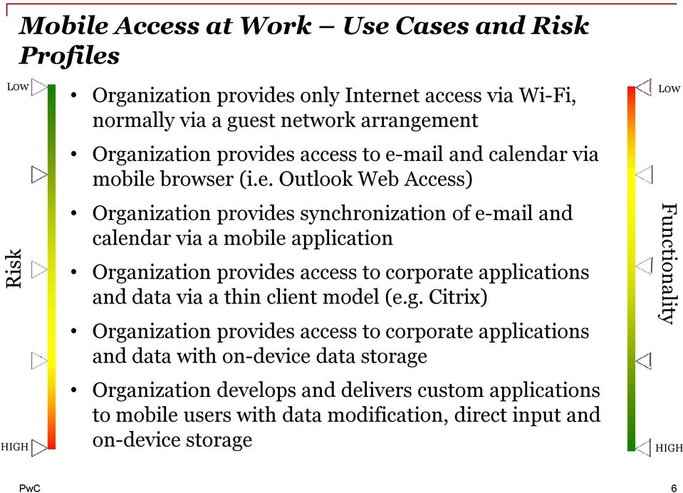 access to e-mail and calendar via mobile browser (i.e. Outlook Web Access) Organization  synchronization of e-mail and calendar via a mobile application Organization
