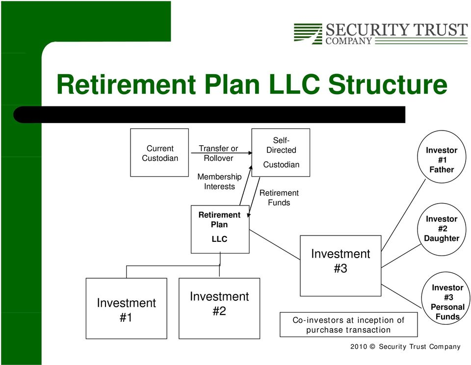 Retirement Funds Investment #3 Investor #1 Father Investor #2 Daughter Investment