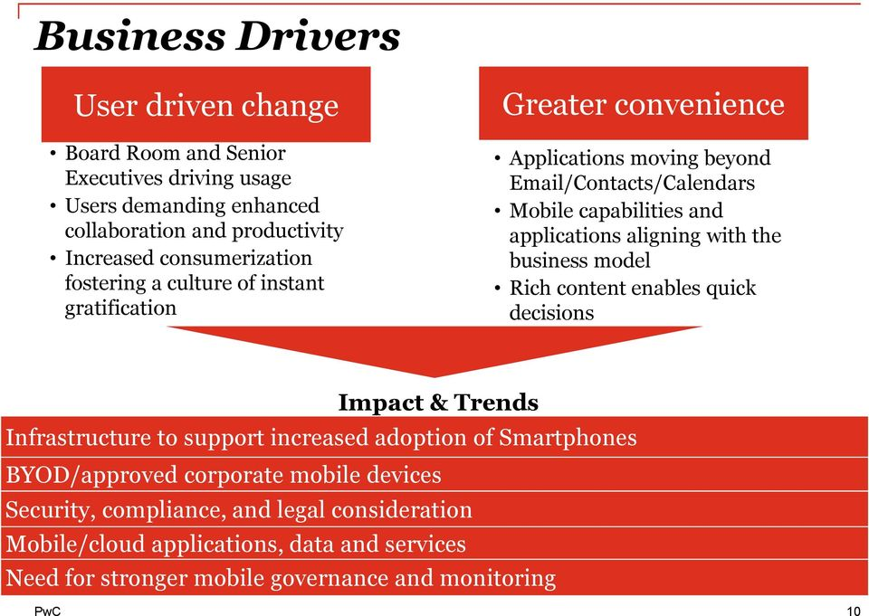 applications aligning with the business model Rich content enables quick decisions Impact & Trends Infrastructure to support increased adoption of Smartphones