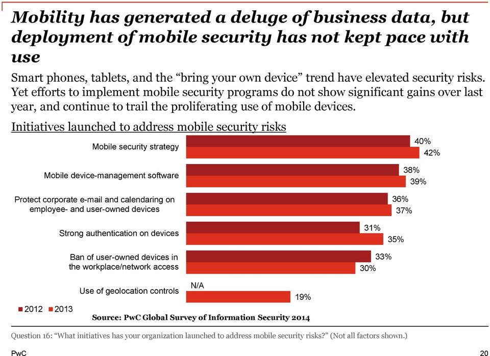 Initiatives launched to address mobile security risks Mobile security strategy 40% 42% Mobile device-management software Protect corporate e-mail and calendaring on employee- and user-owned devices