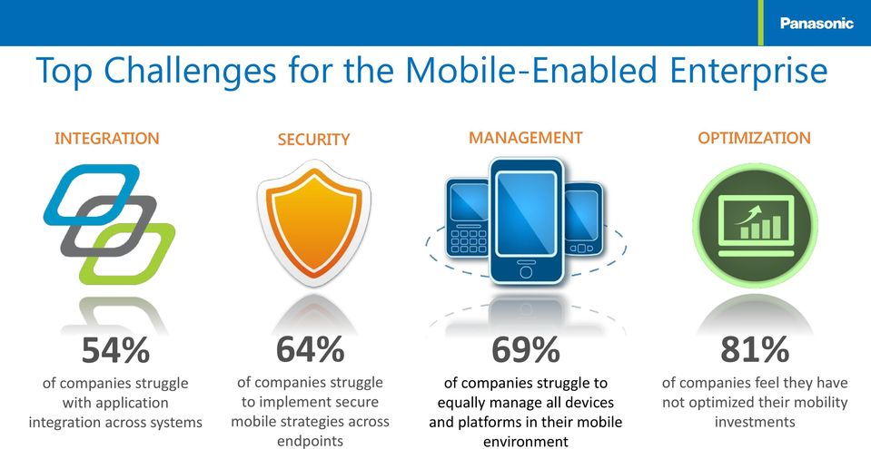 secure mobile strategies across endpoints 69% of companies struggle to equally manage all devices and
