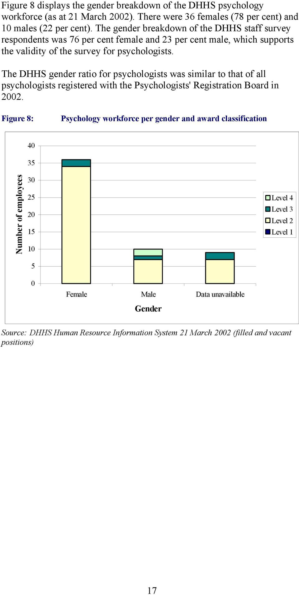 The DHHS gender ratio for psychologists was similar to that of all psychologists registered with the Psychologists' Registration Board in 2002.