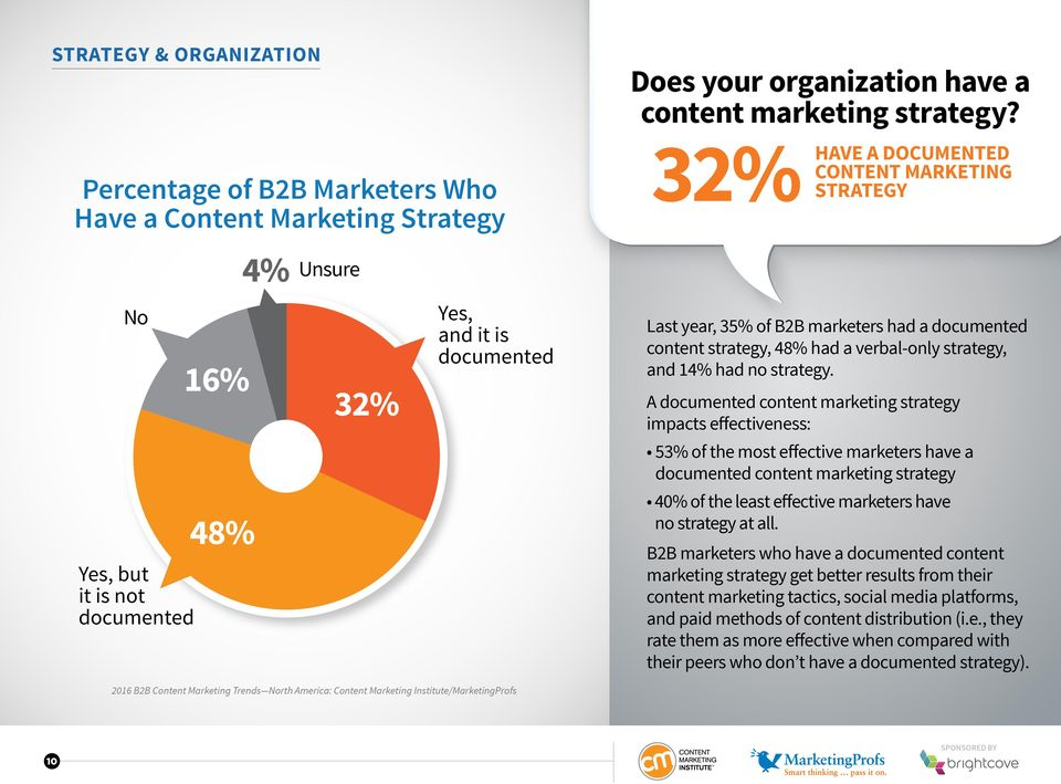 32% STRATEGY HAVE A DOCUMENTED CONTENT MARKETING Last year, 35% of B2B marketers had a documented content strategy, 48% had a verbal-only strategy, and 14% had no strategy.