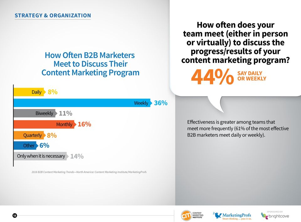 person or virtually) to discuss the progress/results of your content marketing program?