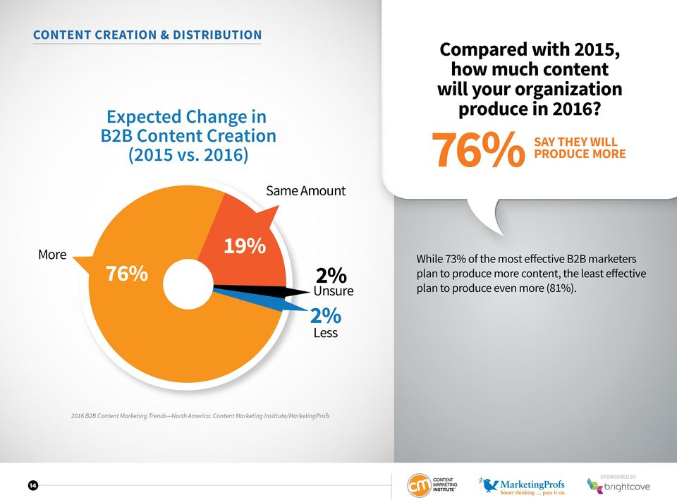 76% SAY THEY WILL PRODUCE MORE Same Amount More 76% 19% 2% Unsure While 73% of the most