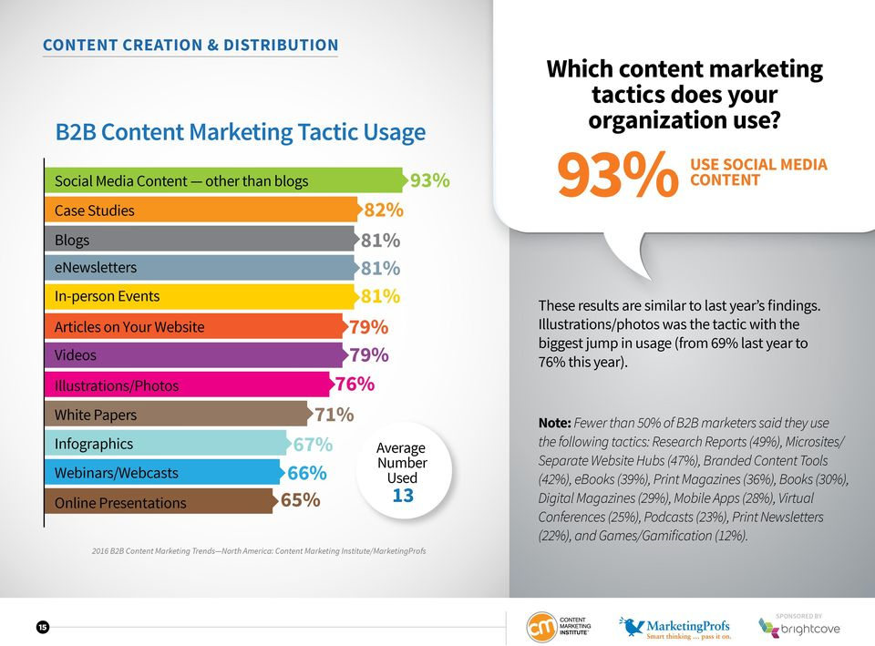 organization use? 93% USE CONTENT SOCIAL MEDIA These results are similar to last year s findings.