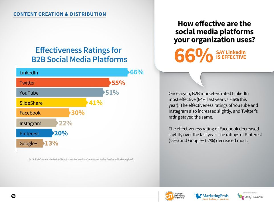 66% SAY LinkedIn IS EFFECTIVE Once again, B2B marketers rated LinkedIn most effective (64% last year vs. 66% this year).