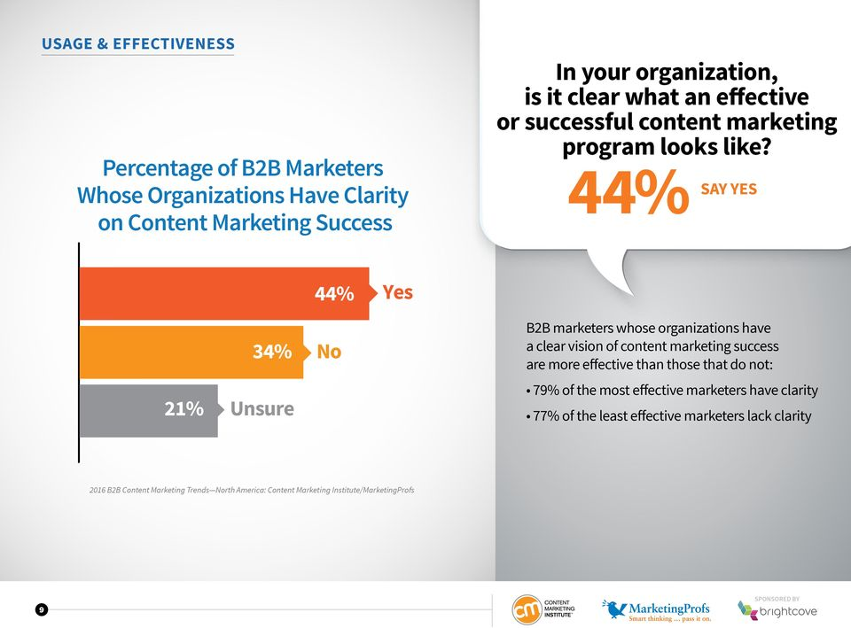 44% SAY YES 44% Yes 21% 34% Unsure No B2B marketers whose organizations have a clear vision of content marketing