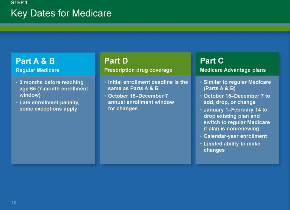window for changes Part C Medicare Advantage plans Similar to regular Medicare (Parts A & B) October 15 December 7 to add, drop, or change January