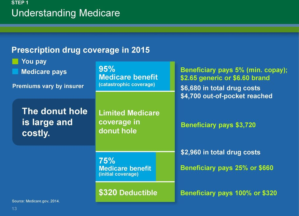 60 brand $6,680 in total drug costs $4,700 out-of-pocket reached The donut hole is large and costly.
