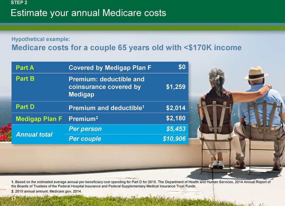 couple $10,906 1. Based on the estimated average annual per-beneficiary cost spending for Part D for 2015.