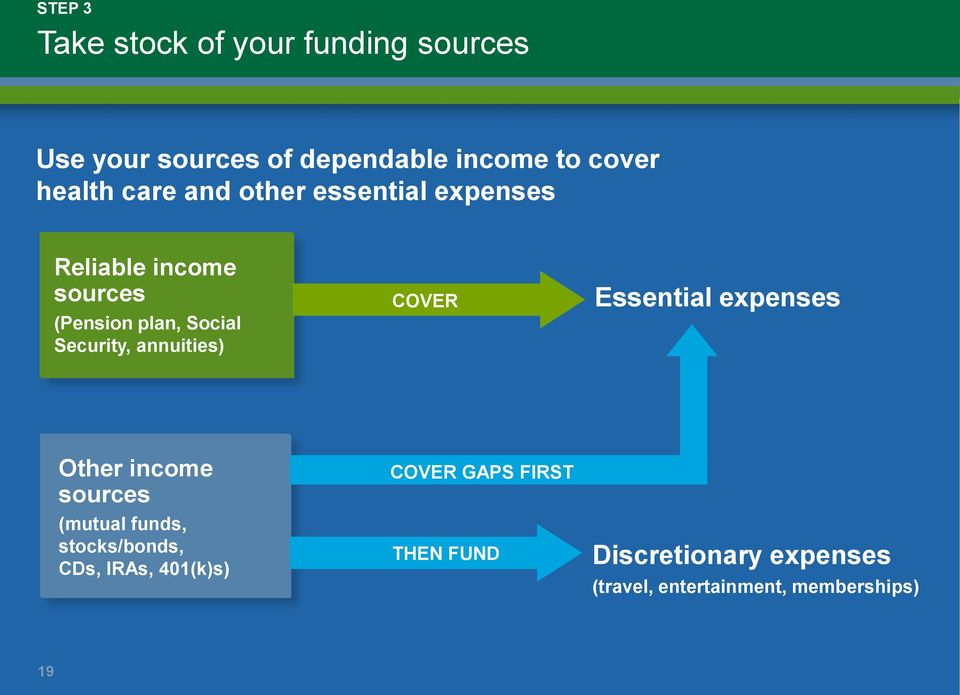annuities) COVER Essential expenses Other income sources (mutual funds, stocks/bonds, CDs,