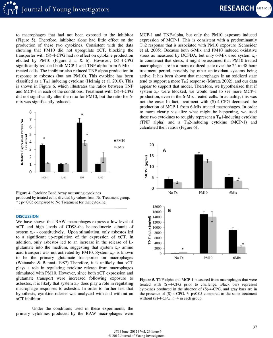 However, (S)-4-CPG significantly reduced both MCP-1 and TNF alpha from 6-Mix treated cells. The inhibitor also reduced TNF alpha production in response to asbestos (but not PM10).
