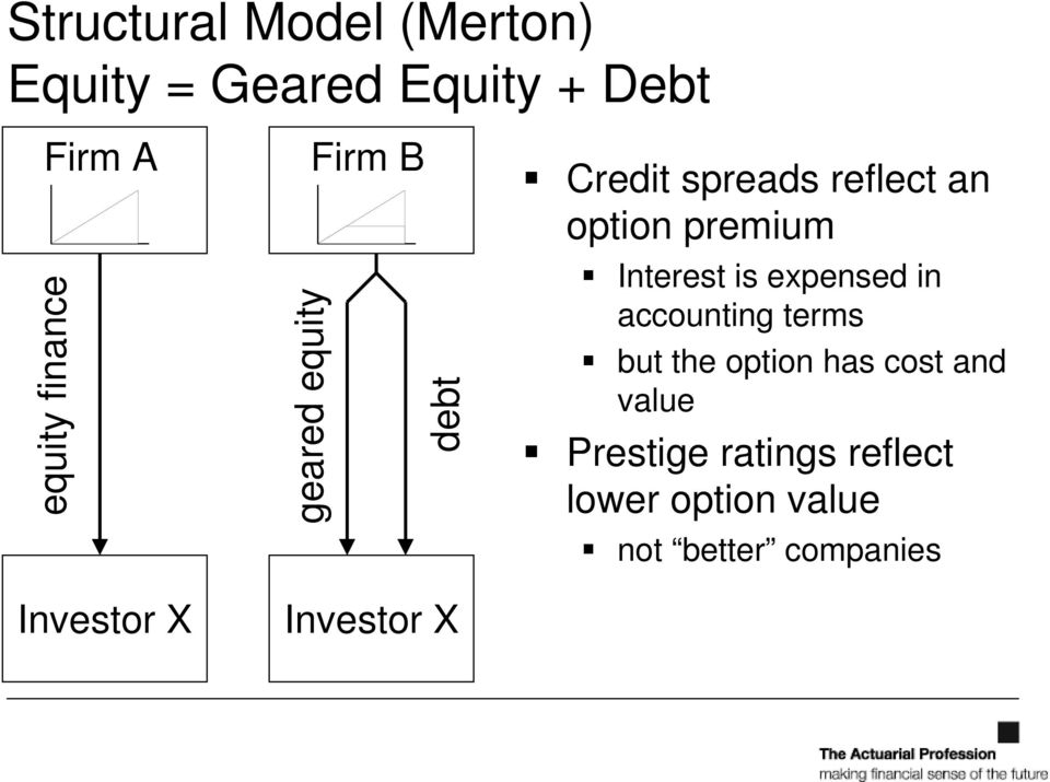 reflect an option premium Interest is expensed in accounting terms but the