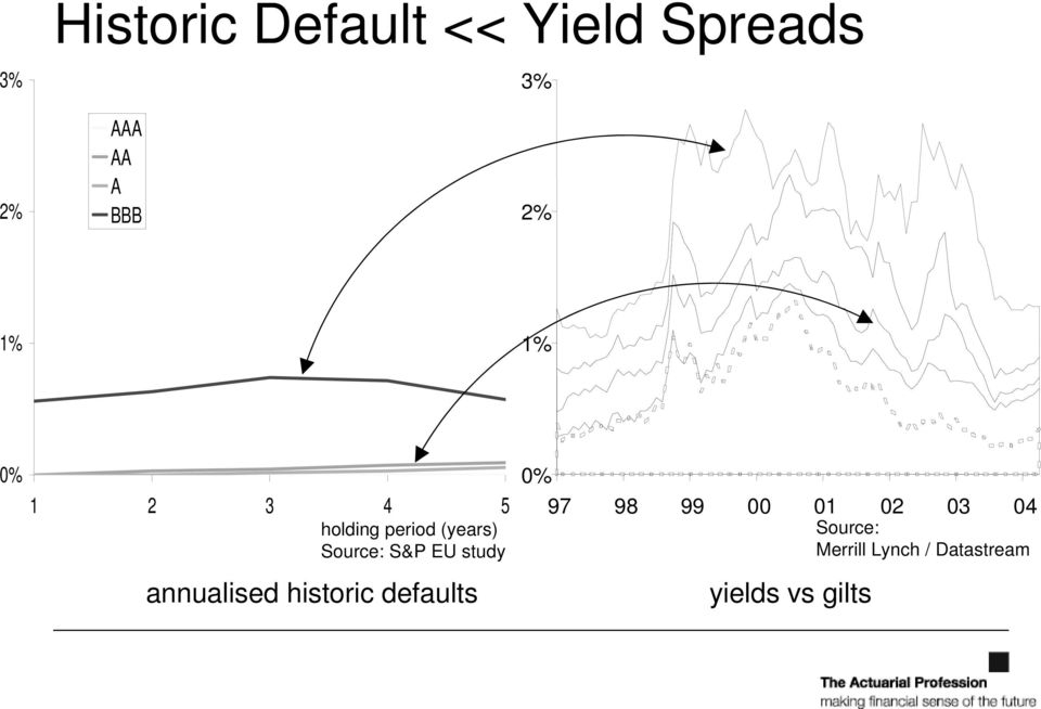 EU study annualised historic defaults 0% 97 98 99 00 01