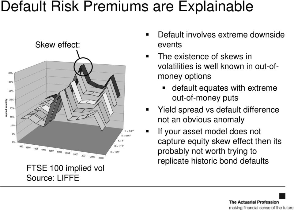 implied vol Source: LIFFE K = 0.8*F K = 0.9*F K = F K = 1.1*F K = 1.
