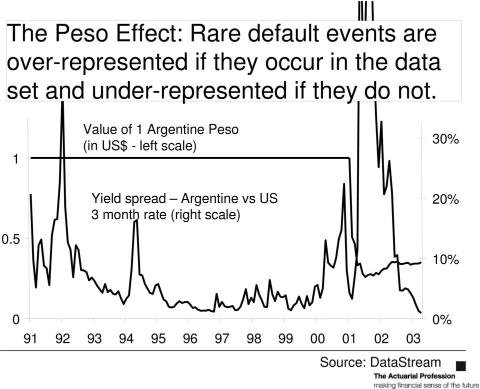 1 Value of 1 Argentine Peso (in US$ - left scale) 30% 0.