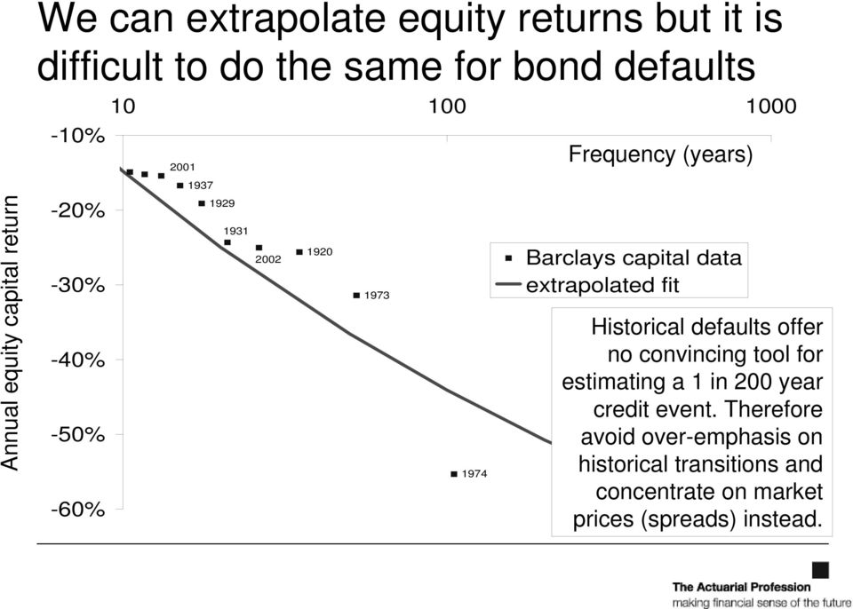 Barclays capital data extrapolated fit Historical defaults offer no convincing tool for estimating a 1 in 200