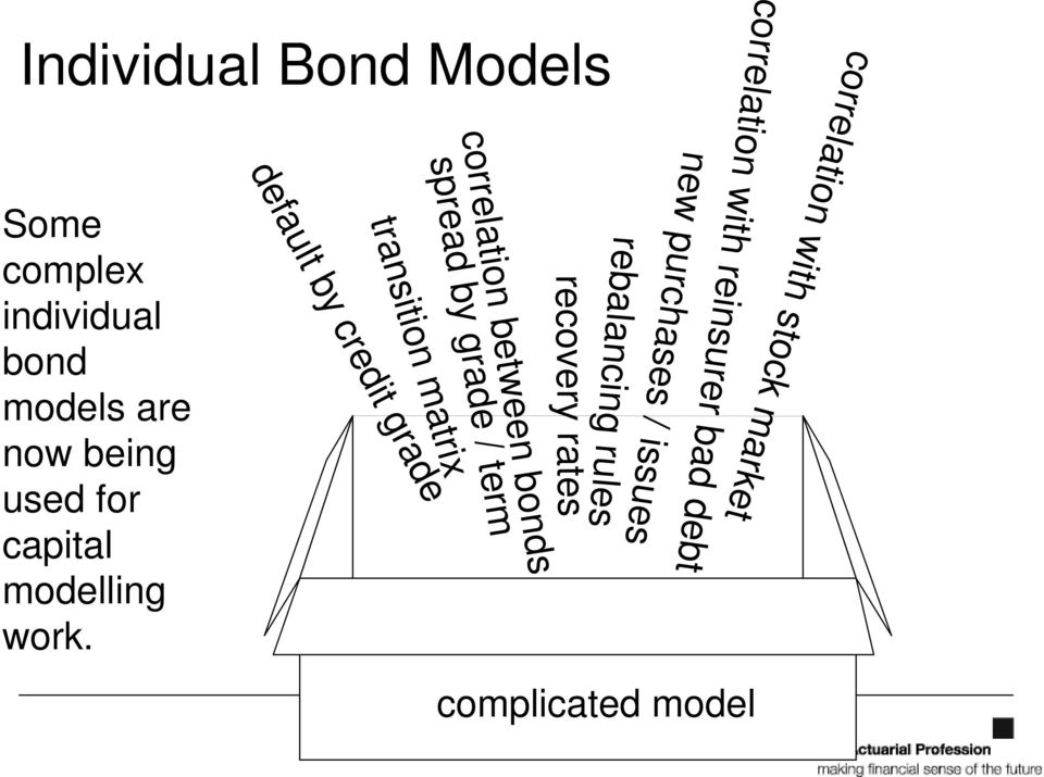 bonds spread by grade / term transition matrix default by credit grade Some complex