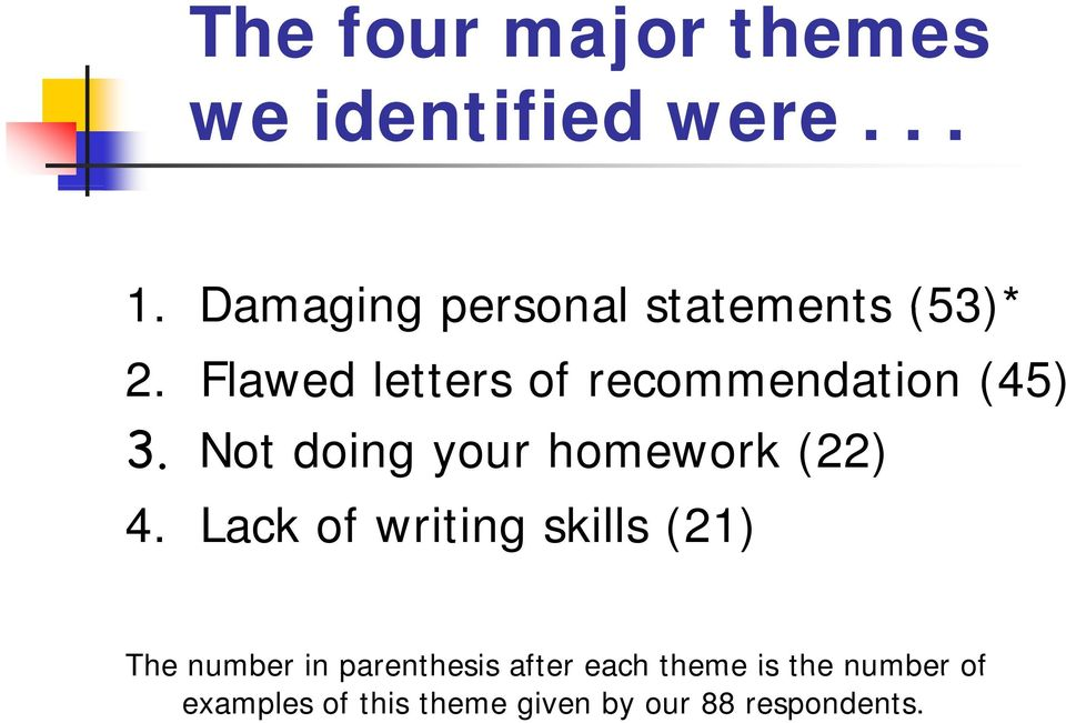 Lack of writing skills (21) The number in parenthesis after each theme is the number of