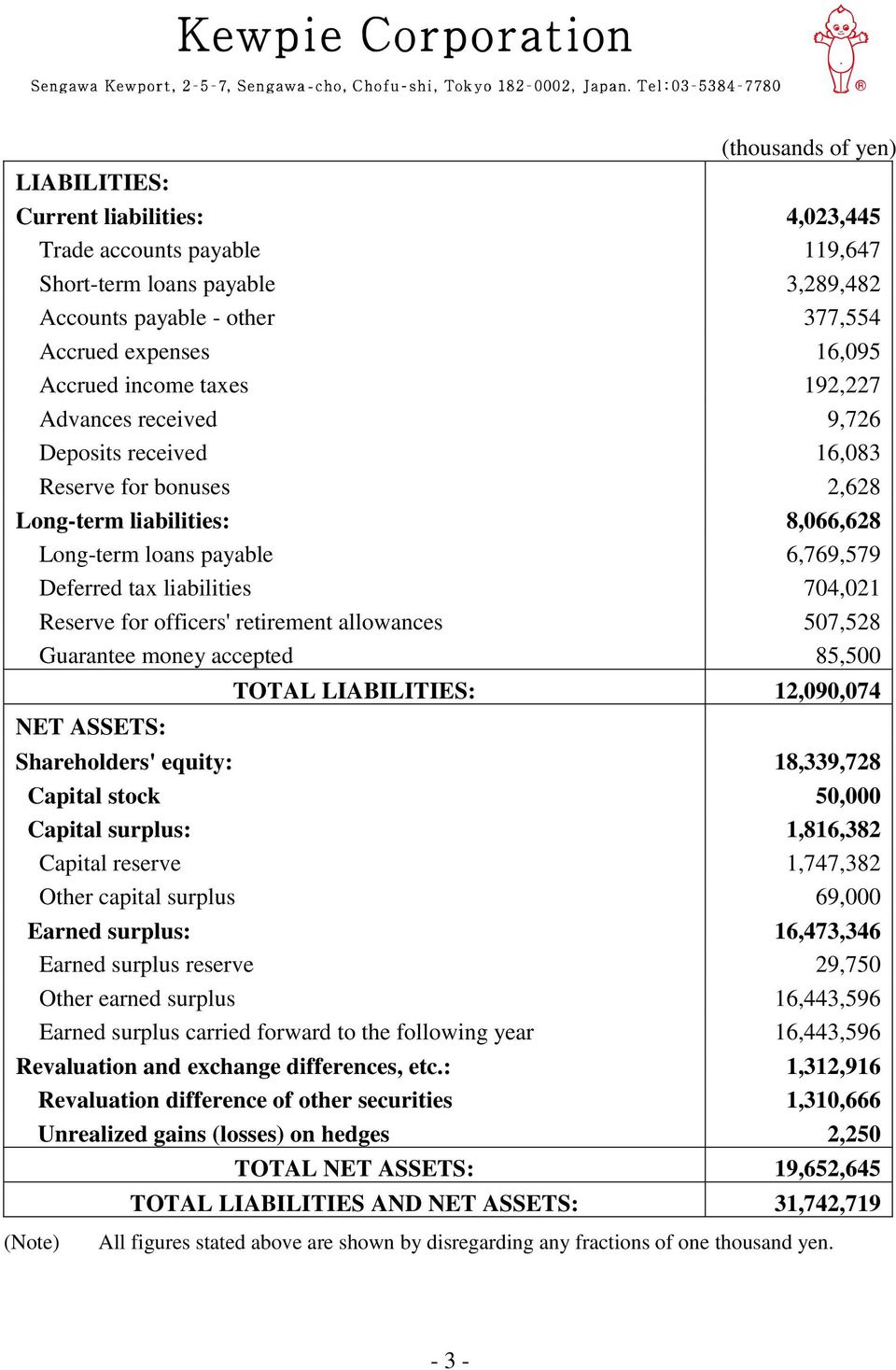 officers' retirement allowances 507,528 Guarantee money accepted 85,500 NET ASSETS: TOTAL LIABILITIES: 12,090,074 Shareholders' equity: 18,339,728 Capital stock 50,000 Capital surplus: 1,816,382